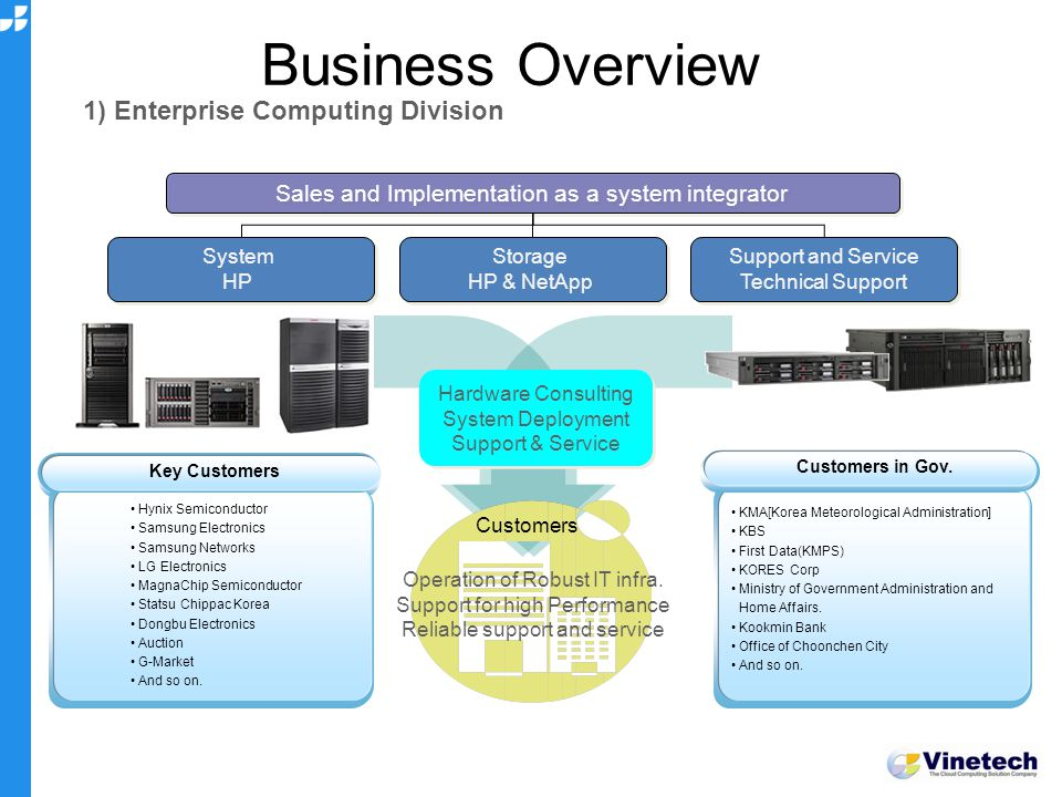 Business Overview 1) Enterprise Computing Division Sales and Implementation as a system integrator System HP System HP Storage HP & NetApp Storage HP & NetApp Support and Service Technical Support Support and Service Technical Support Hynix Semiconductor Samsung Electronics Samsung Networks LG Electronics MagnaChip Semiconductor Statsu Chippac Korea Dongbu Electronics Auction G-Market And so on.