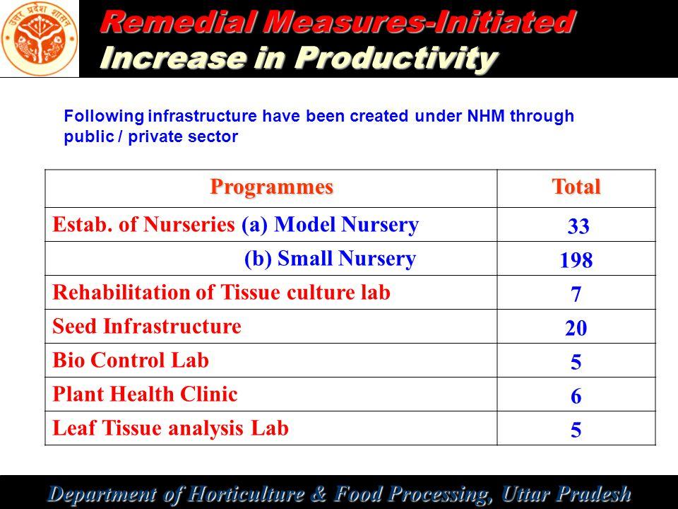 Department of Horticulture & Food Processing, Uttar Pradesh Remedial Measures-Initiated Increase in Productivity ProgrammesTotal Estab. of Nurseries (