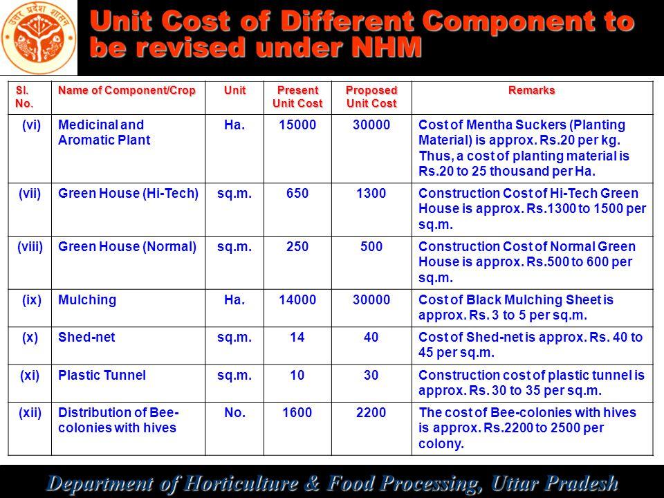 Department of Horticulture & Food Processing, Uttar Pradesh Sl. No. Name of Component/Crop Unit Present Unit Cost Proposed Unit Cost Remarks (vi)Medic