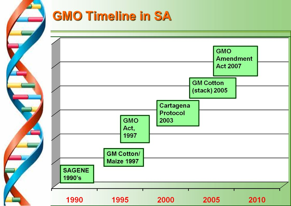 6 What does it mean to regulate GMOs.