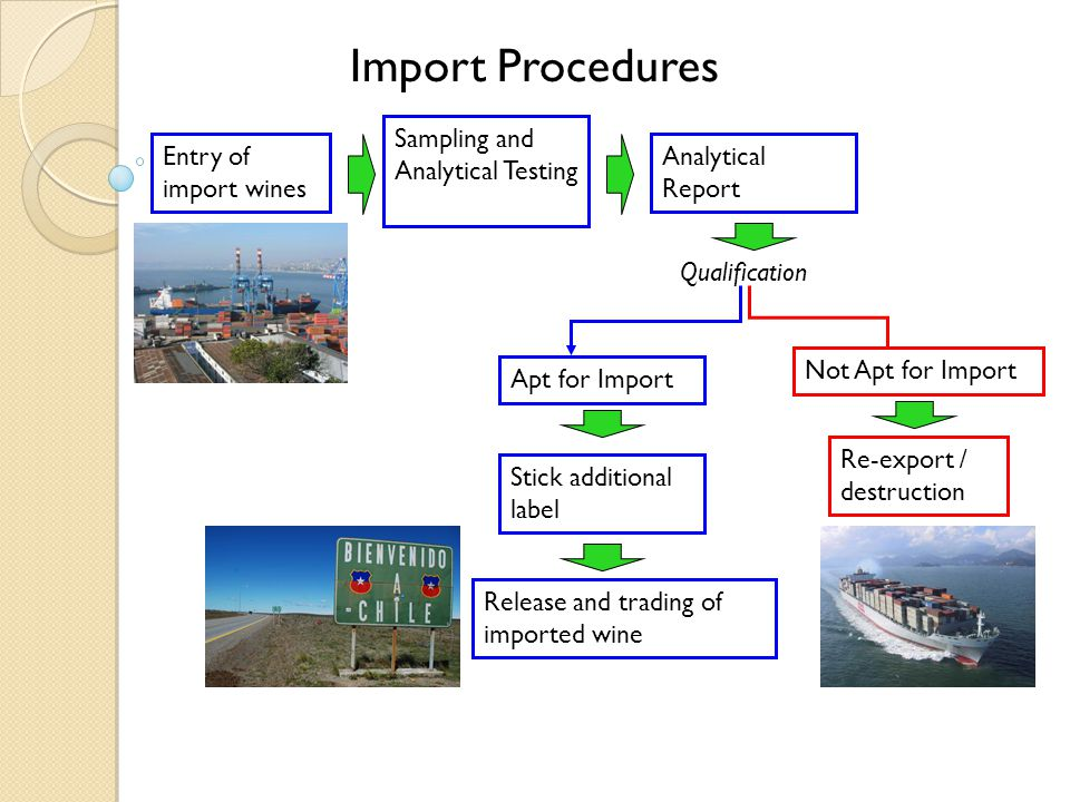Import Procedures Entry of import wines Sampling and Analytical Testing Analytical Report Qualification Apt for Import Not Apt for Import Stick additional label Release and trading of imported wine Re-export / destruction