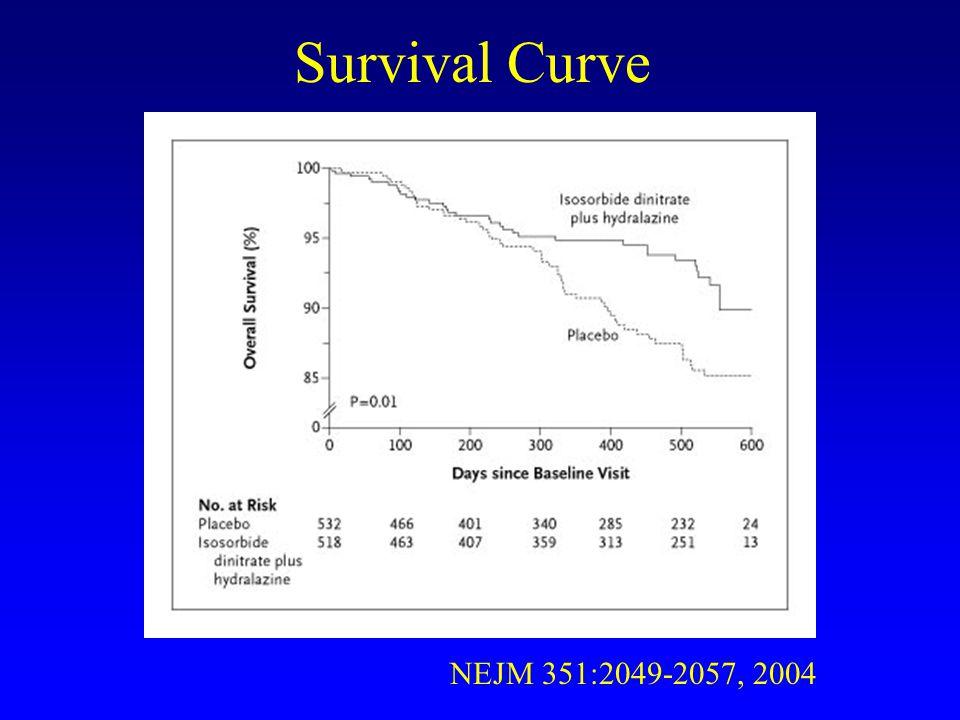 Survival Curve NEJM 351:2049-2057, 2004