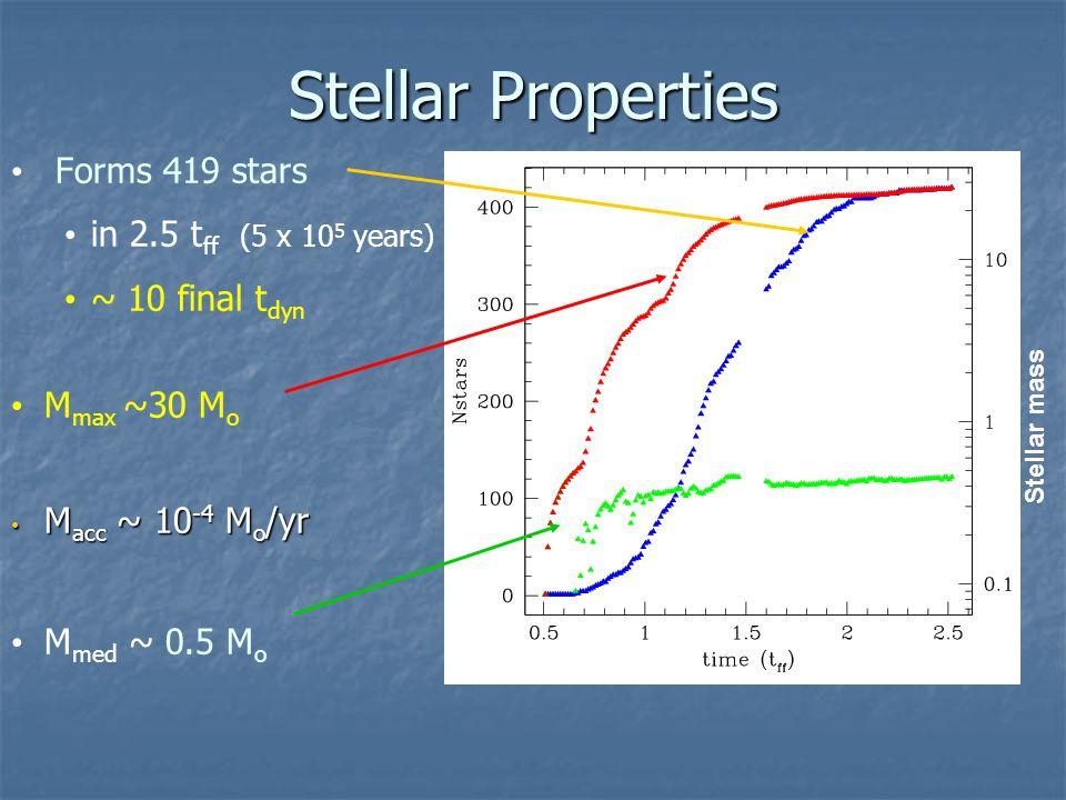 Stellar Properties Forms 419 stars in 2.5 t ff (5 x 10 5 years) ~ 10 final t dyn M max ~30 M o M acc ~ 10 -4 M o /yr M acc ~ 10 -4 M o /yr M med ~ 0.5 M o Stellar mass