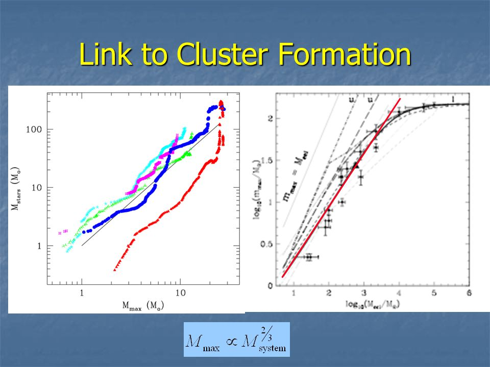 Link to Cluster Formation