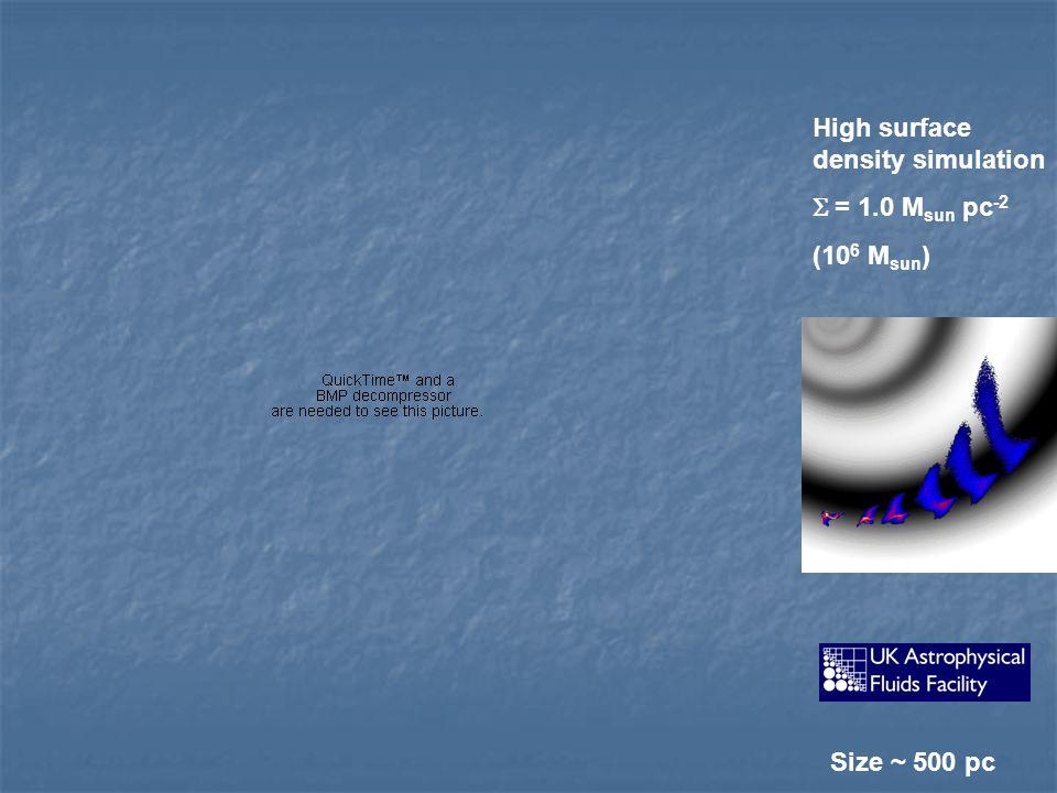 High surface density simulation  = 1.0 M sun pc -2 (10 6 M sun ) Size ~ 500 pc