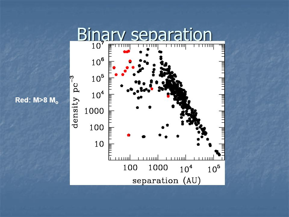 Binary separation Red: M>8 M o
