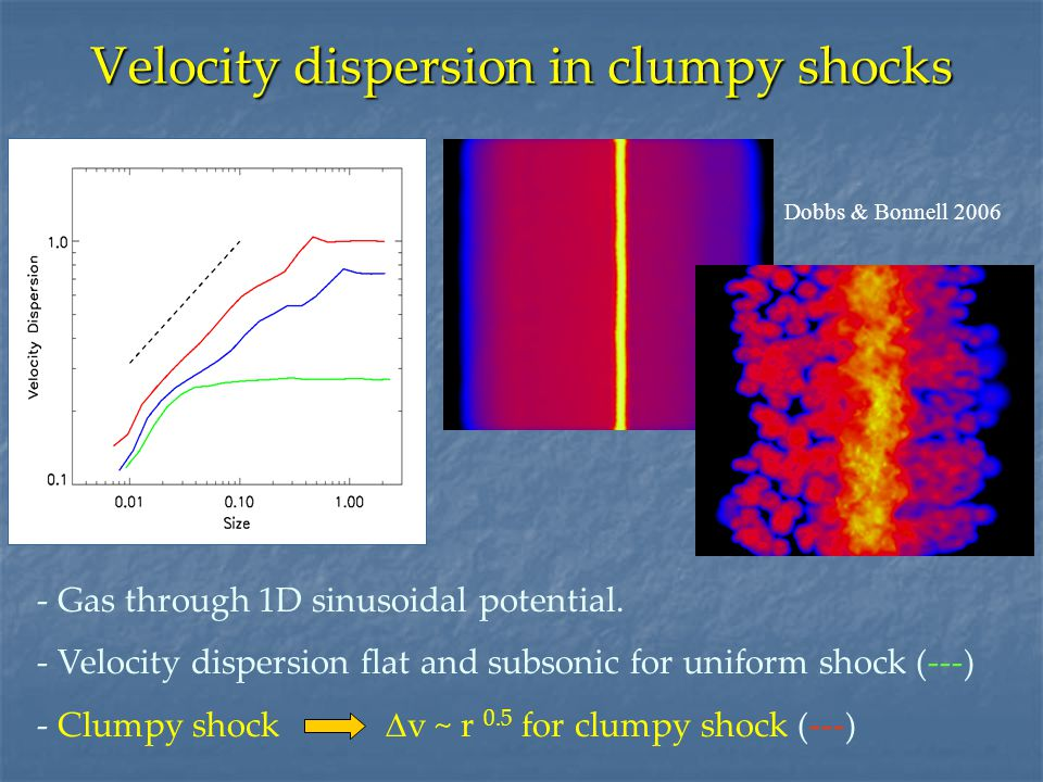 Velocity dispersion in clumpy shocks - Gas through 1D sinusoidal potential.