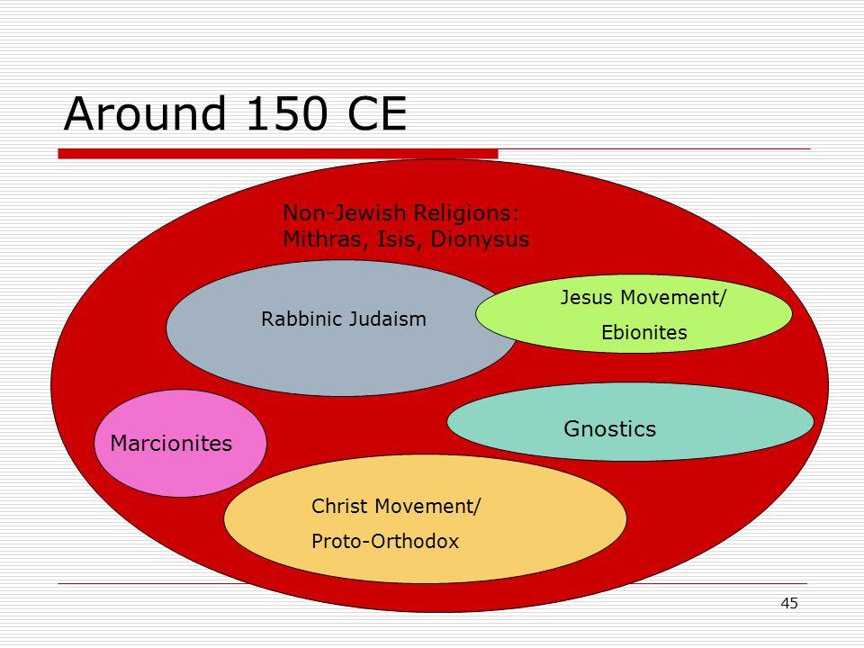 Around 150 CE Rabbinic Judaism Jesus Movement/ Ebionites Christ Movement Non-Jewish Religions: Mithras, Isis, Dionysus Christ Movement/ Proto-Orthodox Marcionites Gnostics 45