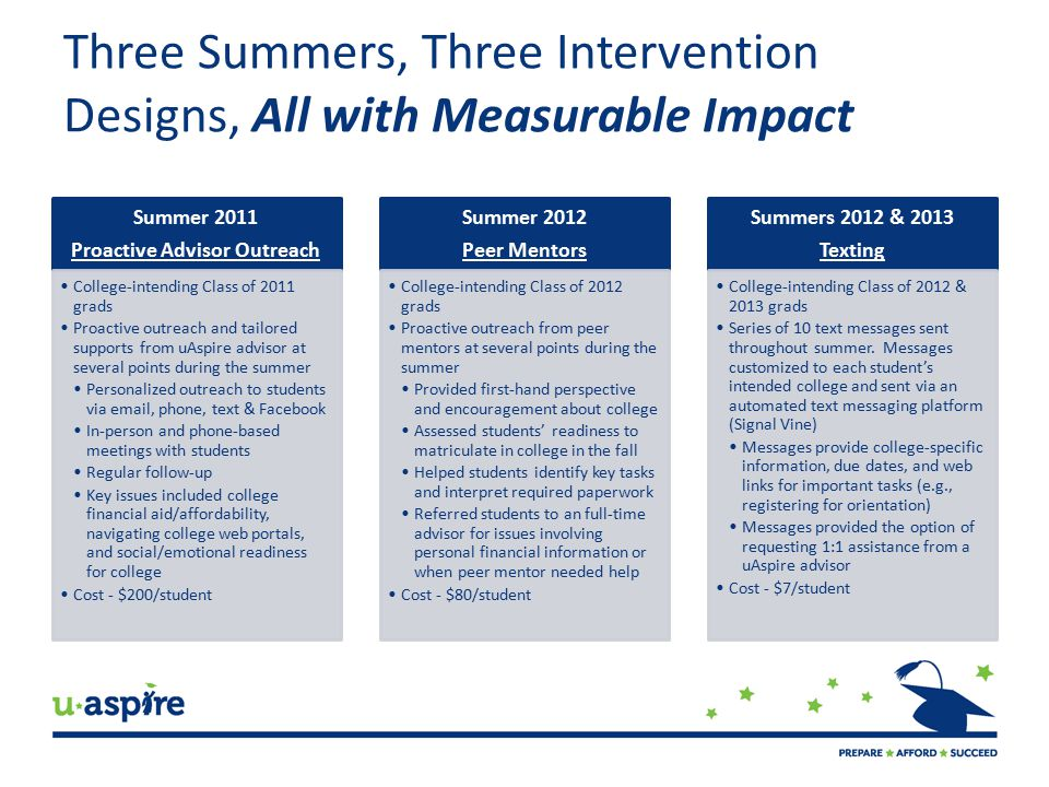 Three Summers, Three Intervention Designs, All with Measurable Impact Summer 2011 Proactive Advisor Outreach College-intending Class of 2011 grads Proactive outreach and tailored supports from uAspire advisor at several points during the summer Personalized outreach to students via email, phone, text & Facebook In-person and phone-based meetings with students Regular follow-up Key issues included college financial aid/affordability, navigating college web portals, and social/emotional readiness for college Cost - $200/student Summer 2012 Peer Mentors College-intending Class of 2012 grads Proactive outreach from peer mentors at several points during the summer Provided first-hand perspective and encouragement about college Assessed students' readiness to matriculate in college in the fall Helped students identify key tasks and interpret required paperwork Referred students to an full-time advisor for issues involving personal financial information or when peer mentor needed help Cost - $80/student Summers 2012 & 2013 Texting College-intending Class of 2012 & 2013 grads Series of 10 text messages sent throughout summer.