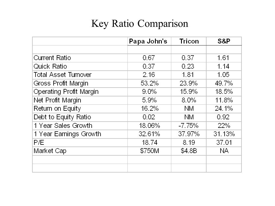 Key Ratio Comparison
