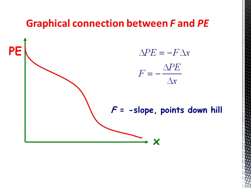 Graphical connection between F and PE PE x F = -slope, points down hill