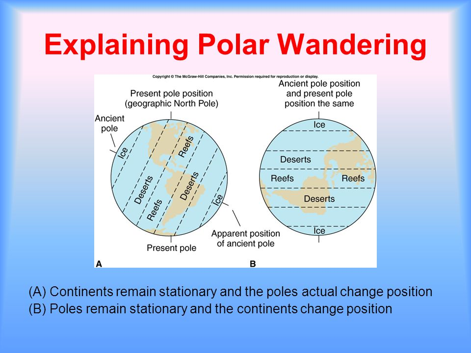 Explaining Polar Wandering (A) Continents remain stationary and the poles actual change position (B) Poles remain stationary and the continents change