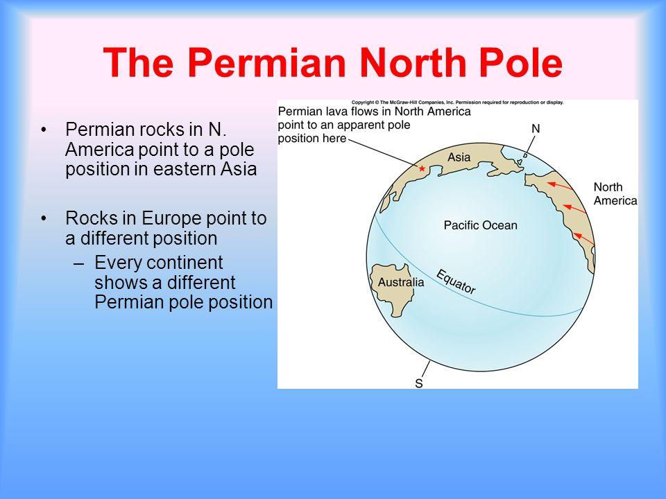 The Permian North Pole Permian rocks in N. America point to a pole position in eastern Asia Rocks in Europe point to a different position –Every conti