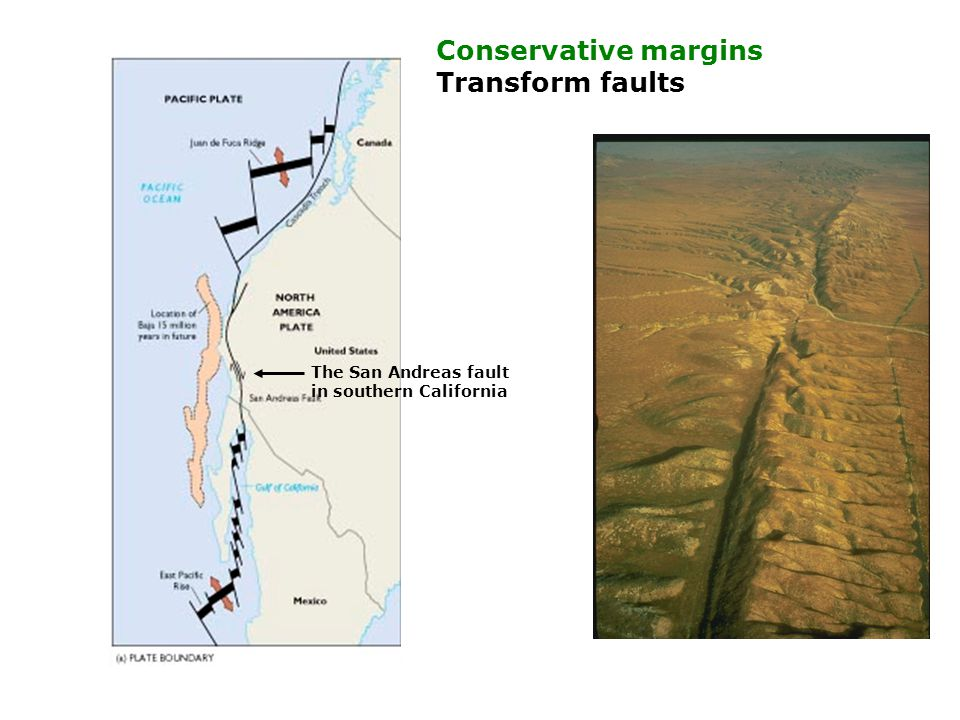 The San Andreas fault in southern California Conservative margins Transform faults