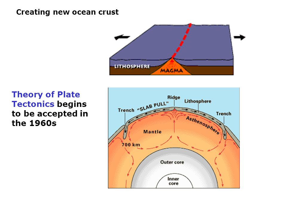Cartoon of Volcanic Impacts on the Earth Heat Budget Robock, Reviews of Geophysics, 38, 2 / May 2000