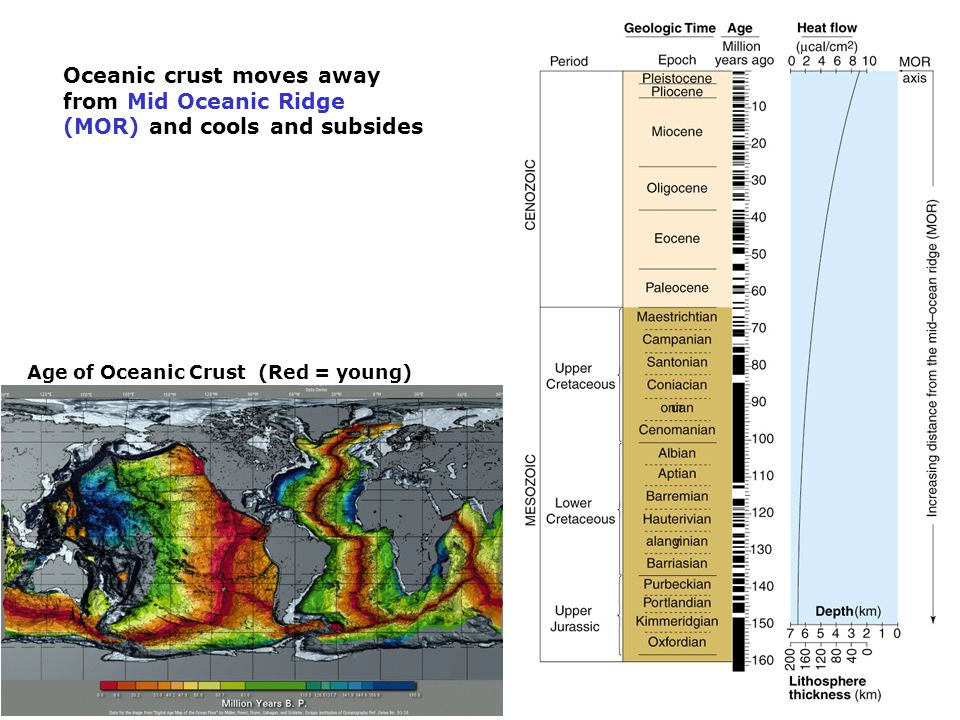 Oceanic crust moves away from Mid Oceanic Ridge (MOR) and cools and subsides Age of Oceanic Crust (Red = young)