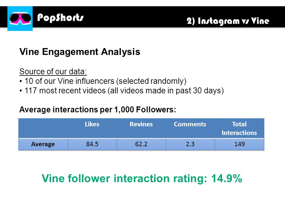 PopShorts Vine Engagement Analysis Source of our data: 10 of our Vine influencers (selected randomly) 117 most recent videos (all videos made in past 30 days) Average interactions per 1,000 Followers: Vine follower interaction rating: 14.9% 2) Instagram vs Vine