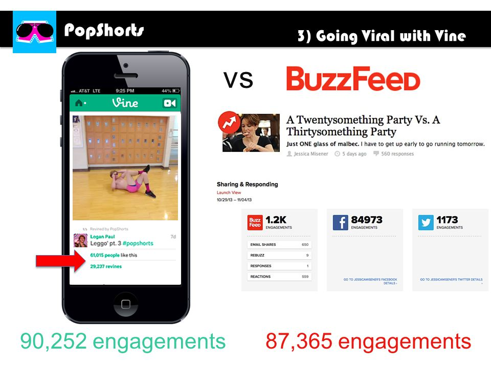 PopShorts 90,252 engagements 87,365 engagements vs 3) Going Viral with Vine
