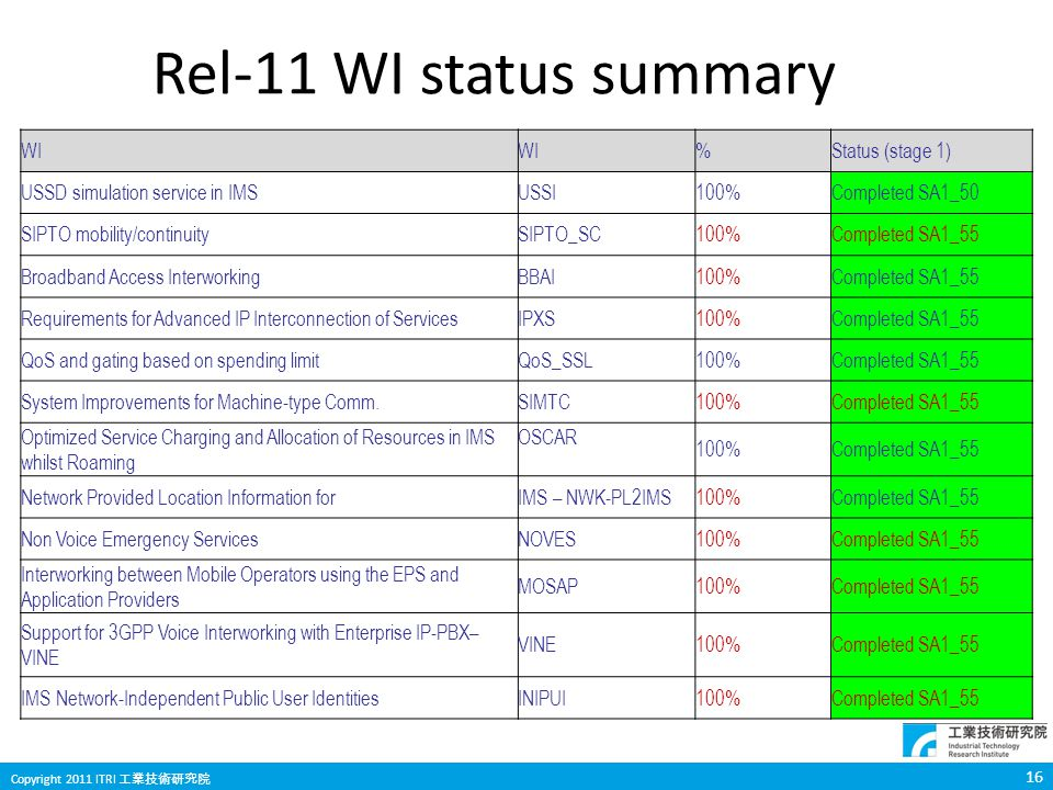 16 Copyright 2011 ITRI 工業技術研究院 Rel-11 WI status summary WI %Status (stage 1) USSD simulation service in IMSUSSI100%Completed SA1_50 SIPTO mobility/continuitySIPTO_SC100%Completed SA1_55 Broadband Access InterworkingBBAI100%Completed SA1_55 Requirements for Advanced IP Interconnection of ServicesIPXS100%Completed SA1_55 QoS and gating based on spending limitQoS_SSL100%Completed SA1_55 System Improvements for Machine-type Comm.SIMTC100%Completed SA1_55 Optimized Service Charging and Allocation of Resources in IMS whilst Roaming OSCAR 100%Completed SA1_55 Network Provided Location Information forIMS – NWK-PL2IMS100%Completed SA1_55 Non Voice Emergency ServicesNOVES100%Completed SA1_55 Interworking between Mobile Operators using the EPS and Application Providers MOSAP100%Completed SA1_55 Support for 3GPP Voice Interworking with Enterprise IP-PBX– VINE VINE100%Completed SA1_55 IMS Network-Independent Public User IdentitiesINIPUI100%Completed SA1_55