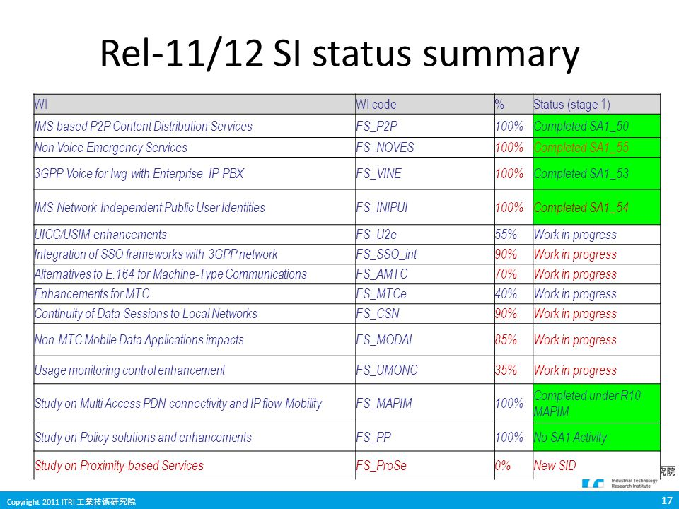 17 Copyright 2011 ITRI 工業技術研究院 Rel-11/12 SI status summary WIWI code%Status (stage 1) IMS based P2P Content Distribution ServicesFS_P2P100%Completed SA1_50 Non Voice Emergency ServicesFS_NOVES100%Completed SA1_55 3GPP Voice for Iwg with Enterprise IP-PBXFS_VINE100%Completed SA1_53 IMS Network-Independent Public User IdentitiesFS_INIPUI100%Completed SA1_54 UICC/USIM enhancementsFS_U2e55%Work in progress Integration of SSO frameworks with 3GPP networkFS_SSO_int90%Work in progress Alternatives to E.164 for Machine-Type CommunicationsFS_AMTC70%Work in progress Enhancements for MTCFS_MTCe40%Work in progress Continuity of Data Sessions to Local NetworksFS_CSN90%Work in progress Non-MTC Mobile Data Applications impactsFS_MODAI85%Work in progress Usage monitoring control enhancementFS_UMONC35%Work in progress Study on Multi Access PDN connectivity and IP flow MobilityFS_MAPIM100% Completed under R10 MAPIM Study on Policy solutions and enhancementsFS_PP100%No SA1 Activity Study on Proximity-based ServicesFS_ProSe0%New SID