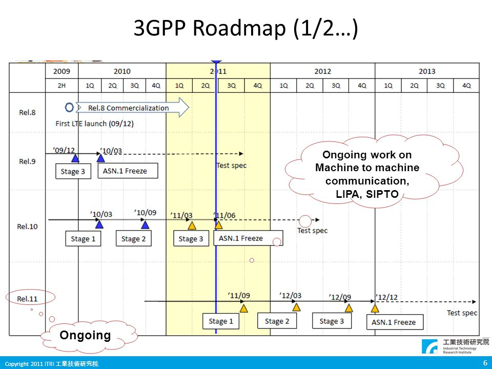 6 Copyright 2011 ITRI 工業技術研究院 3GPP Roadmap (1/2…) Ongoing work on Machine to machine communication, LIPA, SIPTO Ongoing