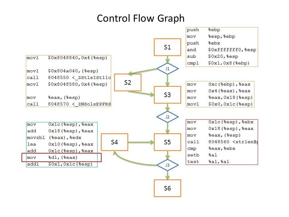 S1 S2 S3 S4S5 S6 J1 J2 J3 Control Flow Graph