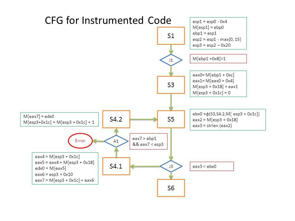 S1 S3 S4.1 S5 S6 J1 J3 CFG for Instrumented Code S4.2 A1 Error esp1 = esp0 - 0x4 M[esp1] = ebp0 ebp1 = esp1 esp2 = esp1 - max{0, 15} esp3 = esp2 – 0x20 M[ebp1 +0x8]>1 eax0= M[ebp1 + 0xc] eax1= M[eax0 + 0x4] M[esp3 + 0x18] = eax1 M[esp3 + 0x1c] = 0 ebx0 =φ(S3,S4.2,M[ esp3 + 0x1c]) eax2 = M[esp3 + 0x18] eax3 = strlen (eax2) eax3 < ebx0 eax4 = M[esp3 + 0x1c] eax5 = eax4 + M[esp3 + 0x18] edx0 = M[eax5] eax6 = esp3 + 0x10 eax7 = M[esp3 + 0x1c] + eax6 eax7 > ebp1 && eax7 < esp3 M[eax7] = edx0 M[esp3+0x1c] = M[esp3 + 0x1c] + 1