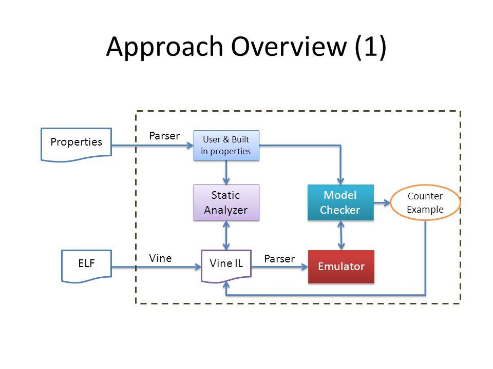 Approach Overview (1) ELF Vine IL Vine Emulator Static Analyzer Model Checker User & Built in properties Properties Parser Counter Example