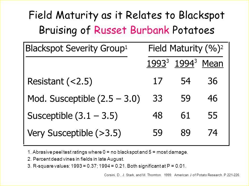 Field Maturity as it Relates to Blackspot Bruising of Russet Burbank Potatoes Blackspot Severity Group 1 Field Maturity (%) 2 Resistant (<2.5) Mod. Su