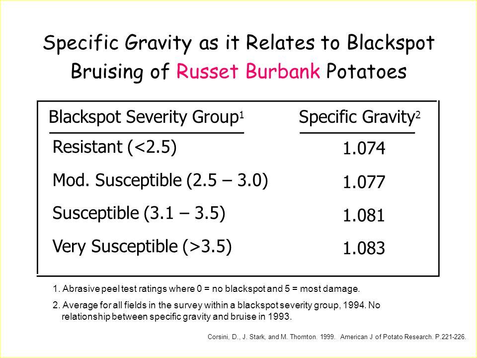 Specific Gravity as it Relates to Blackspot Bruising of Russet Burbank Potatoes Blackspot Severity Group 1 Specific Gravity 2 Resistant (<2.5) Mod. Su
