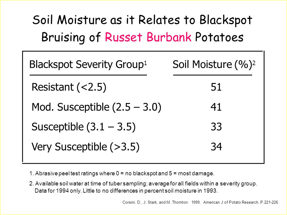 Soil Moisture as it Relates to Blackspot Bruising of Russet Burbank Potatoes Blackspot Severity Group 1 Soil Moisture (%) 2 Resistant (<2.5) Mod. Susc