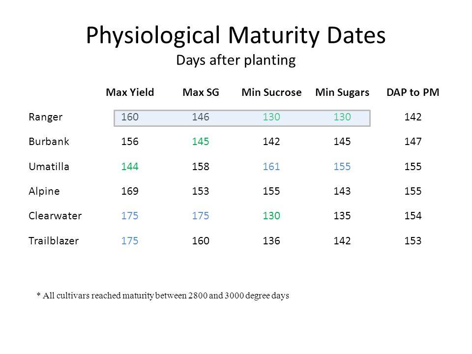 Physiological Maturity Dates Days after planting CultivarMax YieldMax SGMin SucroseMin SugarsDAP to PM Ranger160146130 142 Burbank156145142145147 Umat