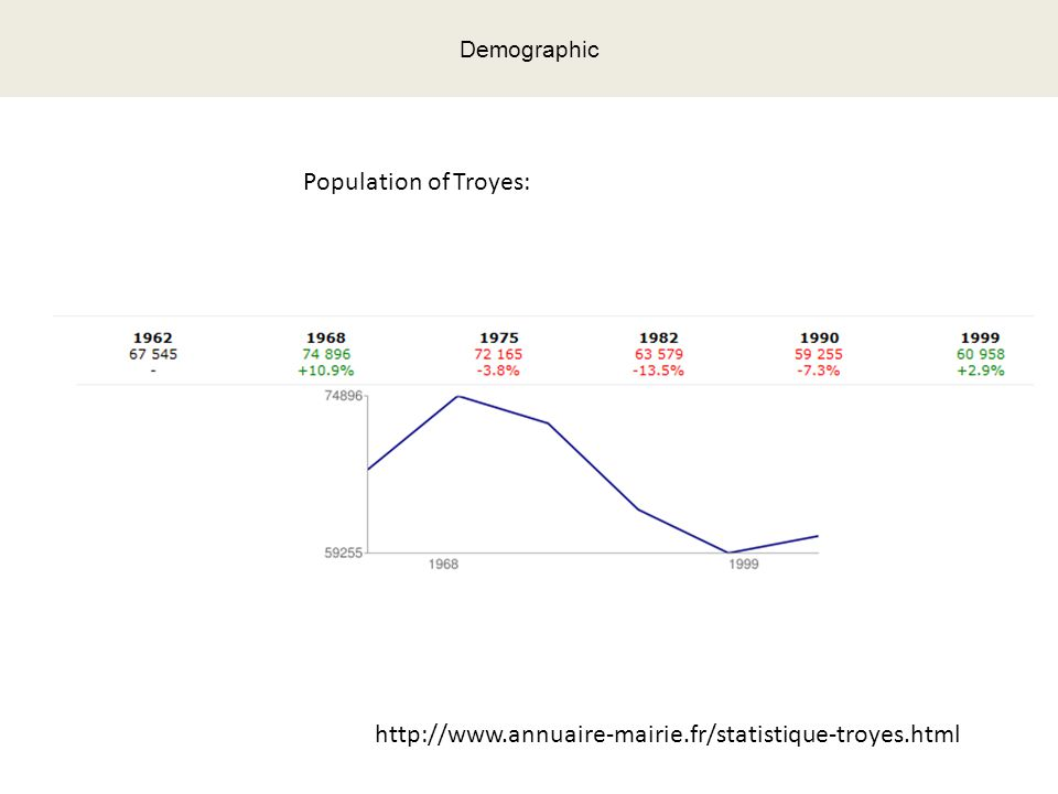 Demographic Population of Troyes: http://www.annuaire-mairie.fr/statistique-troyes.html