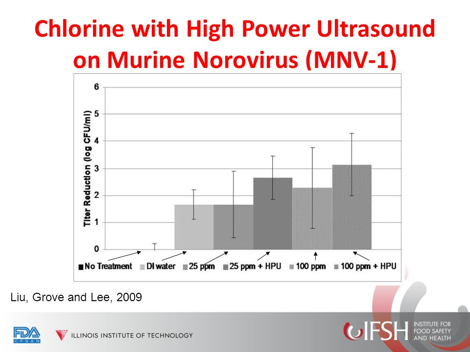 Chlorine with High Power Ultrasound on Murine Norovirus (MNV-1) Liu, Grove and Lee, 2009