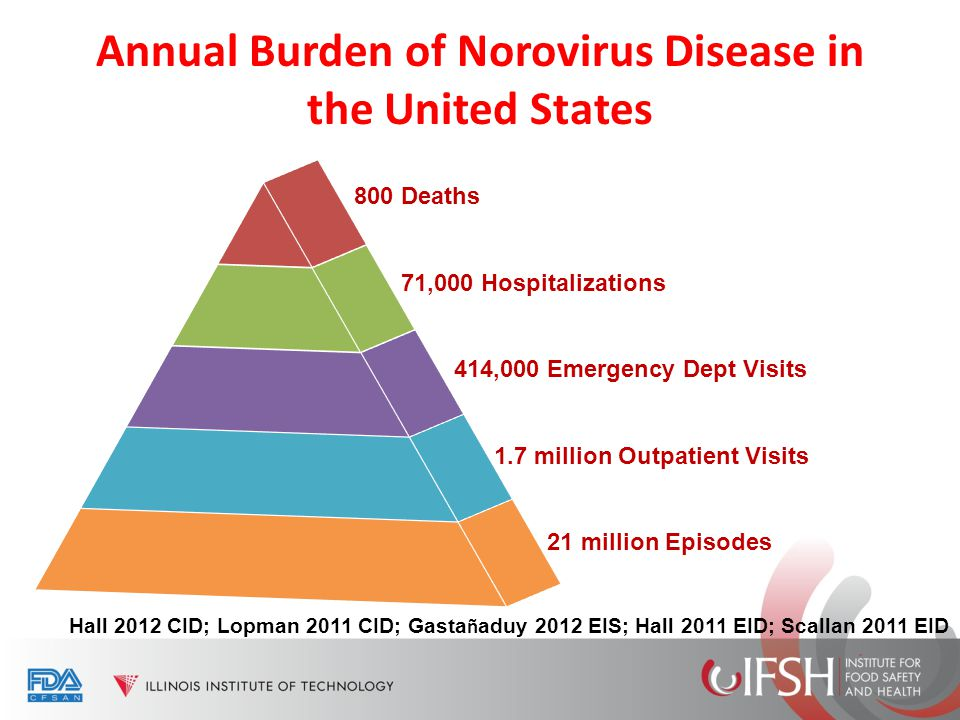 Annual Burden of Norovirus Disease in the United States Hall 2012 CID; Lopman 2011 CID; Gasta ñ aduy 2012 EIS; Hall 2011 EID; Scallan 2011 EID 800 Dea