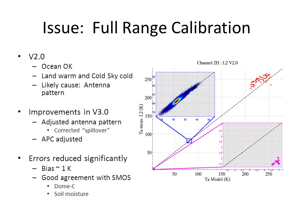 Issue: Full Range Calibration V2.0 – Ocean OK – Land warm and Cold Sky cold – Likely cause: Antenna pattern Improvements in V3.0 – Adjusted antenna pattern Corrected spillover – APC adjusted Errors reduced significantly – Bias ~ 1 K – Good agreement with SMOS Dome-C Soil moisture