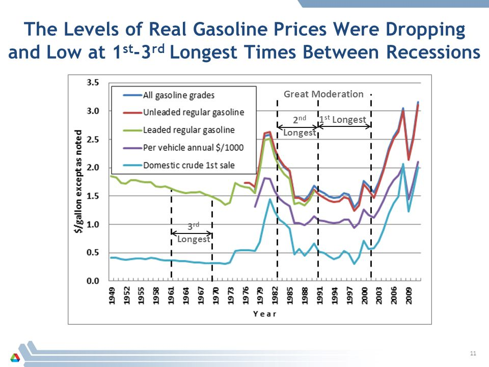 The Levels of Real Gasoline Prices Were Dropping and Low at 1 st -3 rd Longest Times Between Recessions 11 1 st Longest 3 rd Longest 2 nd Longest Great Moderation