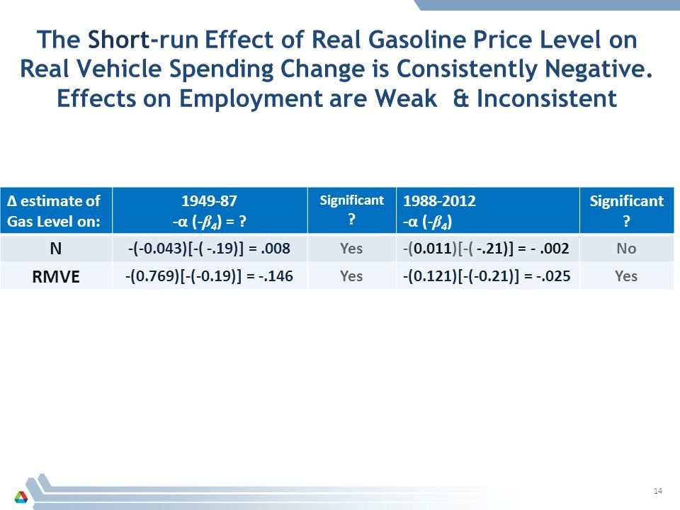 The Short-run Effect of Real Gasoline Price Level on Real Vehicle Spending Change is Consistently Negative.