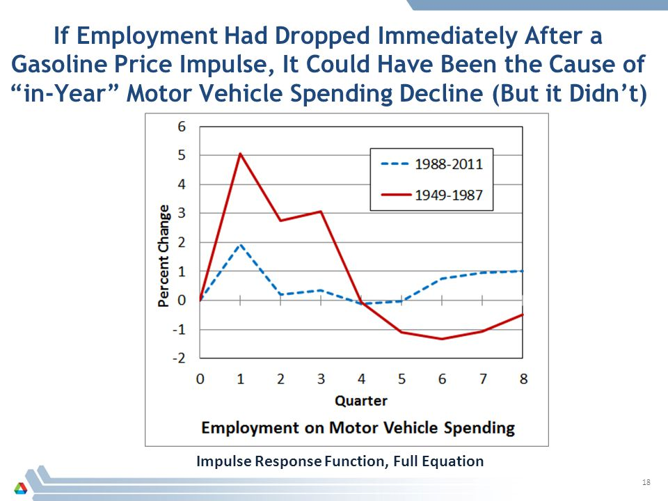 If Employment Had Dropped Immediately After a Gasoline Price Impulse, It Could Have Been the Cause of in-Year Motor Vehicle Spending Decline (But it Didn't) 18 Impulse Response Function, Full Equation