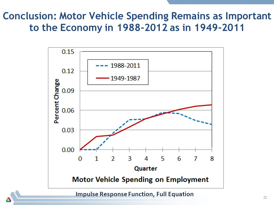 Conclusion: Motor Vehicle Spending Remains as Important to the Economy in 1988-2012 as in 1949-2011 22 Impulse Response Function, Full Equation