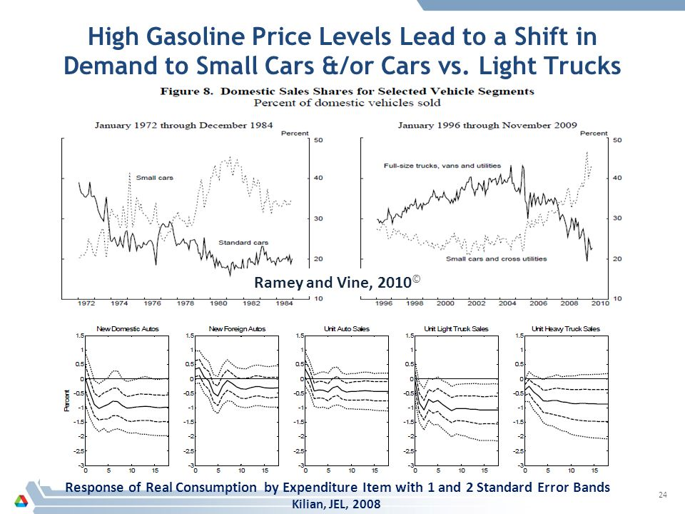 High Gasoline Price Levels Lead to a Shift in Demand to Small Cars &/or Cars vs.