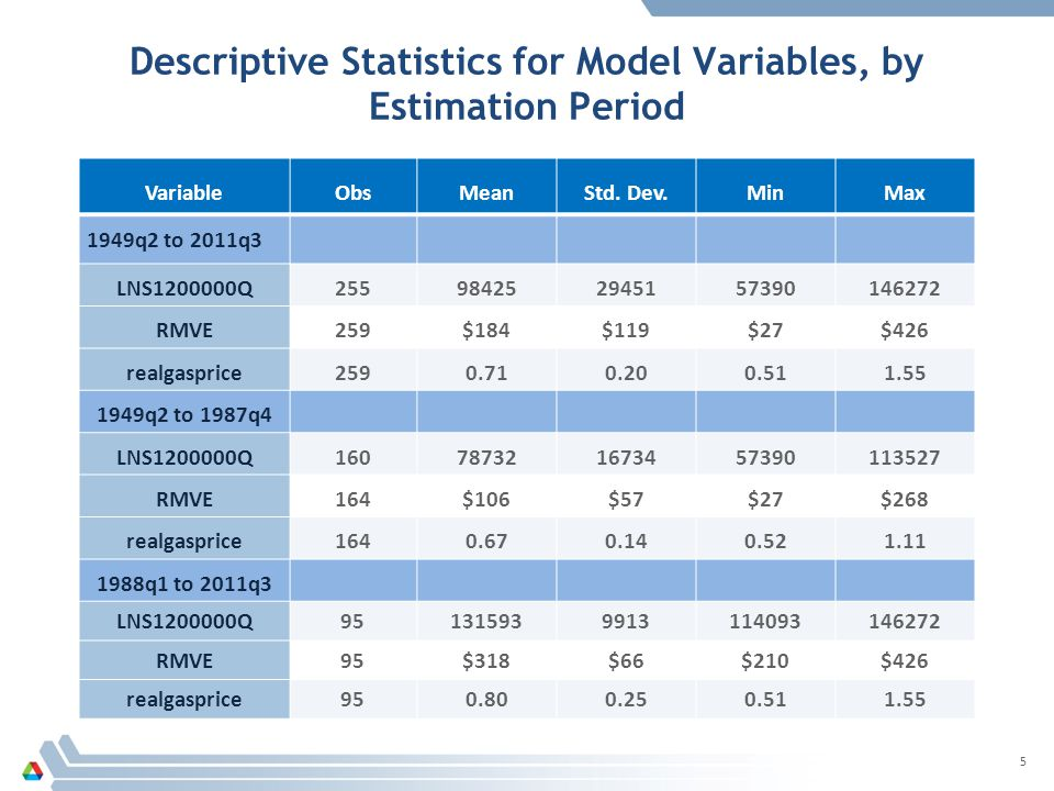 Descriptive Statistics for Model Variables, by Estimation Period 5 VariableObsMeanStd.
