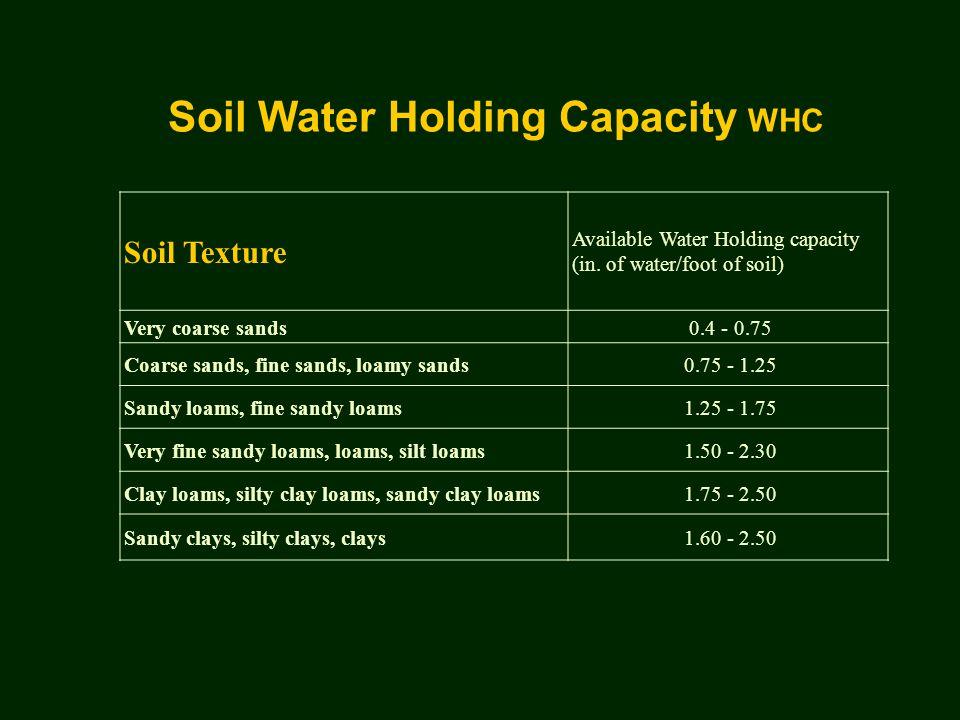 Soil Water Holding Capacity WHC Soil Texture Available Water Holding capacity (in.