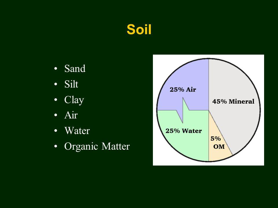 Soil Sand Silt Clay Air Water Organic Matter