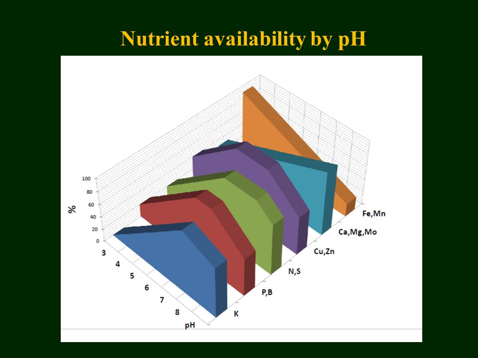 Nutrient availability by pH