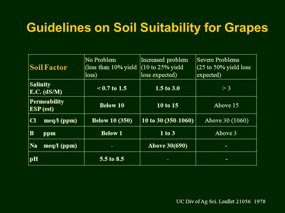 Guidelines on Soil Suitability for Grapes Soil Factor No Problem (less than 10% yield loss) Increased problem (10 to 25% yield loss expected) Severe Problems (25 to 50% yield loss expected) Salinity E.C.