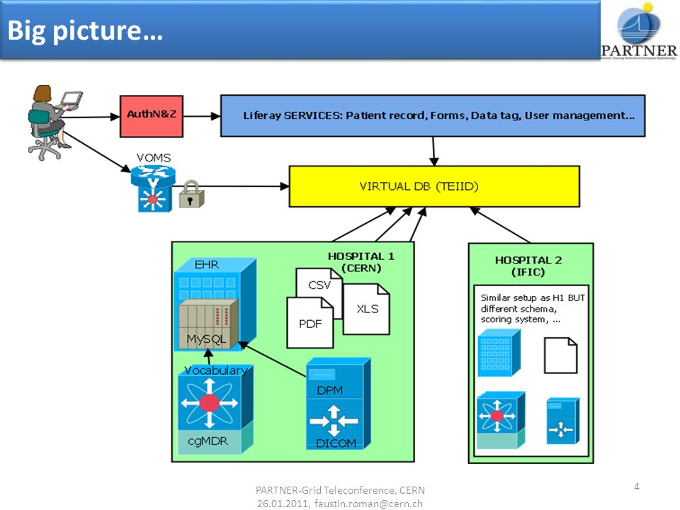 Big picture… 4 PARTNER-Grid Teleconference, CERN 26.01.2011, faustin.roman@cern.ch