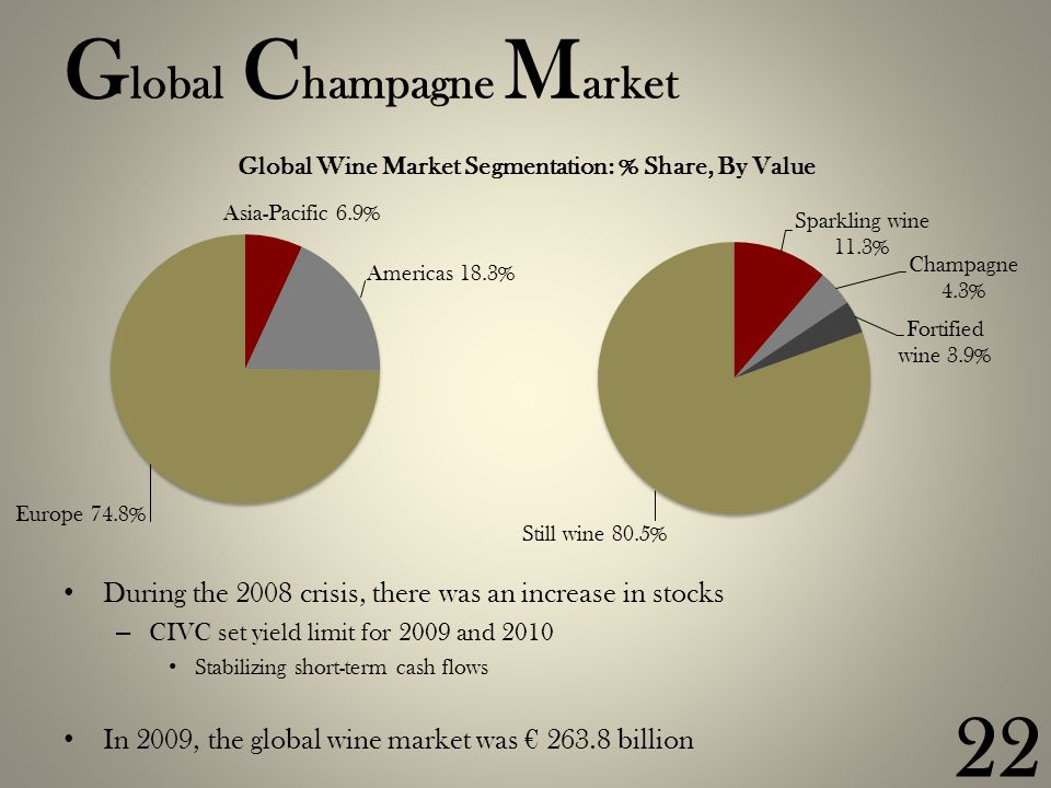 G lobal C hampagne M arket During the 2008 crisis, there was an increase in stocks – CIVC set yield limit for 2009 and 2010 Stabilizing short-term cash flows In 2009, the global wine market was € 263.8 billion 22 Global Wine Market Segmentation: % Share, By Value