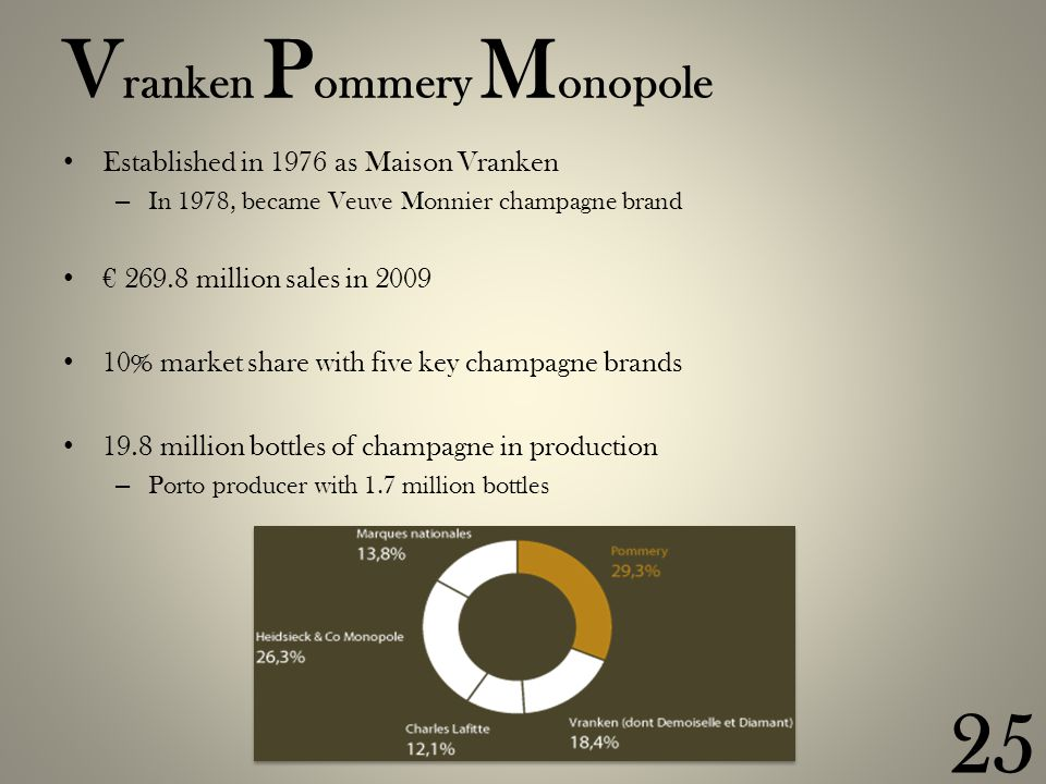V ranken P ommery M onopole Established in 1976 as Maison Vranken – In 1978, became Veuve Monnier champagne brand € 269.8 million sales in 2009 10% market share with five key champagne brands 19.8 million bottles of champagne in production – Porto producer with 1.7 million bottles 25