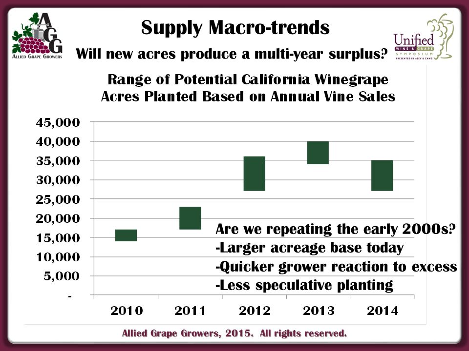 Allied Grape Growers, 2015. All rights reserved. Supply Macro-trends Will new acres produce a multi-year surplus? Are we repeating the early 2000s? -L